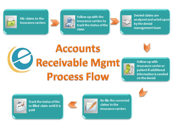 Accounting For Accounts Receivables