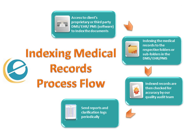 Medical Record Indexing | Electronic Medical Record Storage | e-care