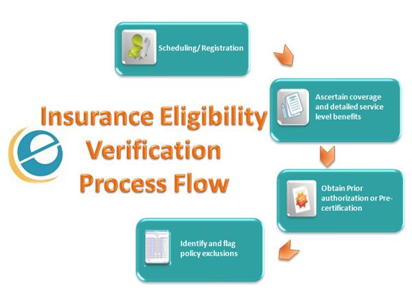 Insurance Eligibility Verification E Care India