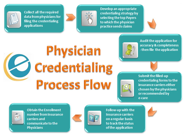 Physician Credentialing Provider Credentialing Ecare India